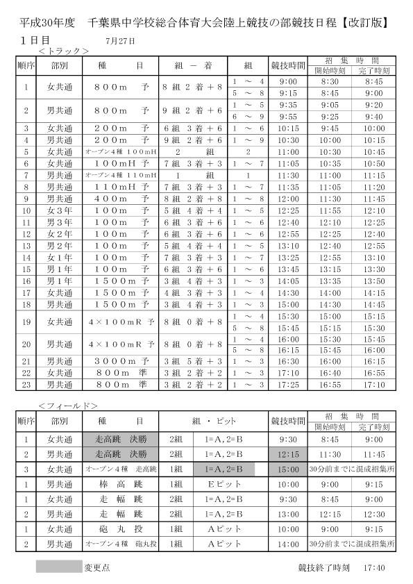 中学 千葉 陸上 県